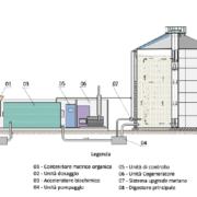 Digestione Anaerobica per applicazioni spaziali dalla canapa industriale